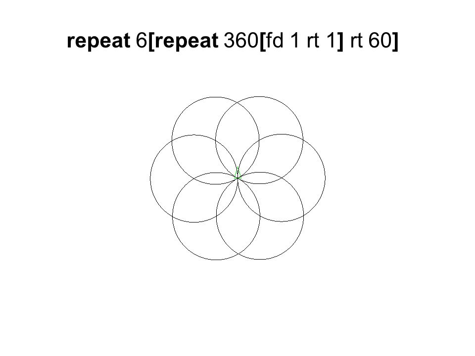 repeat 6[repeat 360[fd 1 rt 1] rt 60]